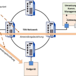 3Nahtlose_Konfiguration_des_gesamten_Netzwerks.png