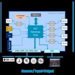 Interoperabilität-von-Netzwerken Renesas iiot tsn