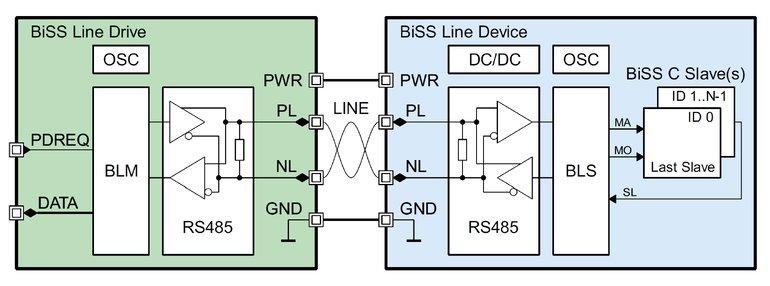 Open Source User Group definiert BiSS Line Ein-Kabel-Technologie für ...