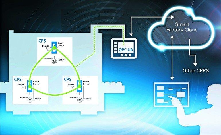 Maschinen und Anlagen für Industrie 4.0 vorbereiten Nicht nur für ...