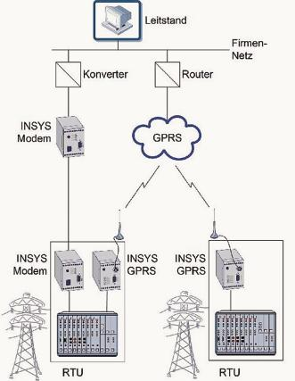 Fernwirktechnik für die Energieverteilung Kommunikation über Draht ...