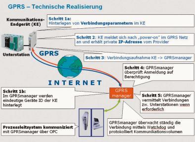 Fernwirken mit GPRS Drahtlose Kommunikation über das Internet ...