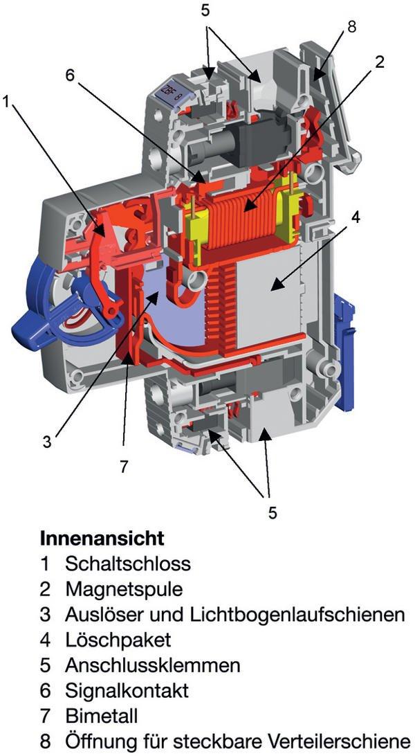 Leistungsfähiger Überstromschutz für Maschinen und Anlagen Ganz ...