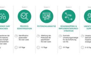 Das_5G-Audit_des_Franhofer_IPT_bietet_produzierenden_Unternehmen_über_verschiedene_Module_die_Gelegenheit,_eigene_Potenziale_zu_erforschen_