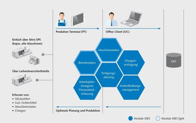 Modulare Industrie 4.0-Lösungen