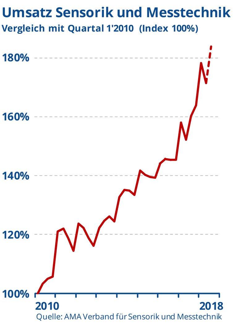 Der_AMA_Verband_befragt_seine_460_Mitglieder_vierteljährlich_zur_wirtschaftlichen_Entwicklung._Im_zweiten_Quartal_erreichte_die_branche_einen_Umsatzrückgang_von_4_%._