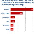 AMA_Verband-2020-Digitalisierung