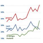 AMA_Verband-2020-Exportquote