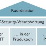 ICS-Security Phoenix Contact