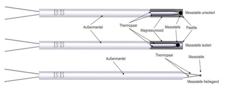 Aufbau-des-Matelthermoelements