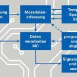 Smartes Netzteil von inpotron Stromversorgung