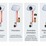 Condition-Based-Monitoring-mit-FU