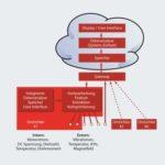 CBM mit FU: On the Edge oder in die Cloud