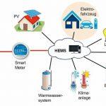 elektrofahrzeuge-standardisierte-integration-in-smart-home-systeme-Elektrofahrzeuge.jpg