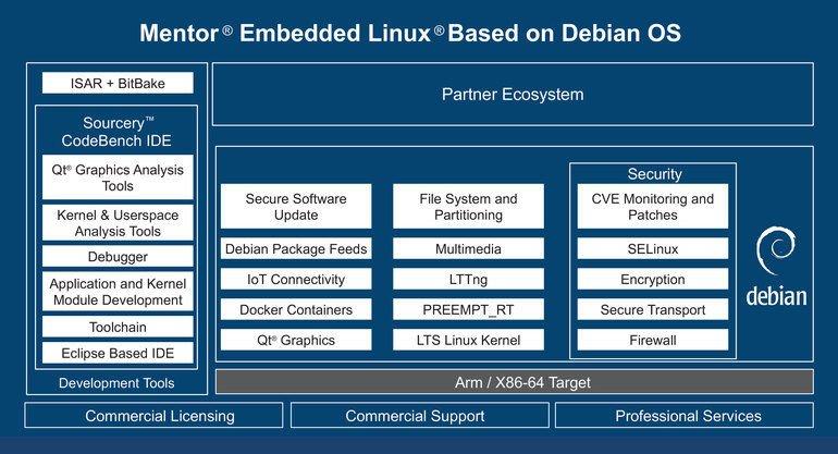 Enterprise Embedded Linux Lösung