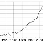 Weltweite Kupferförderung weltweit (106 t/a)