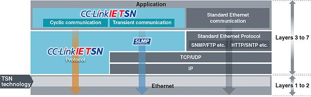 CC-Link-IE-TSN.png
