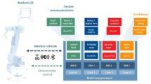 Cobots-Edge_Computing-Lynx-Sichere_Kommunikation