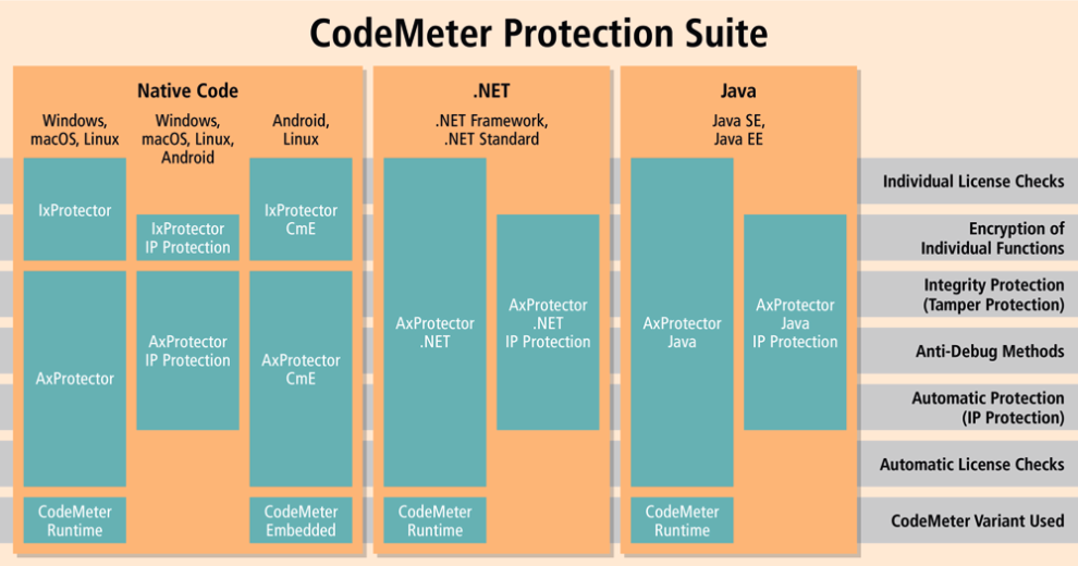 Overview_of_the_CodeMeter_Protection_Suite