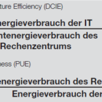 Power Distribution Unit Cloud Datacenter Intelligente Energieversorgung panduit