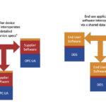 DDS-fuer-verteilte-Systeme.jpg
