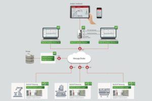 Datenanalyse Beckhoff Twincat Analytics SPS 2019