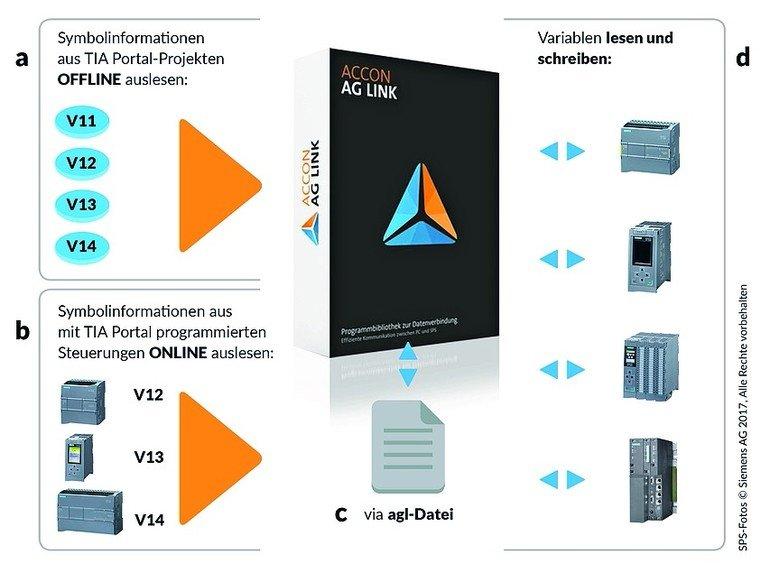 TIA-Portal V14