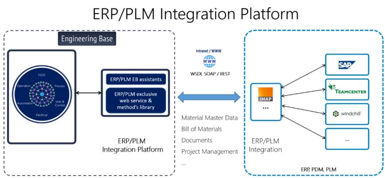 PLM-Integration-Platform-Aucotec