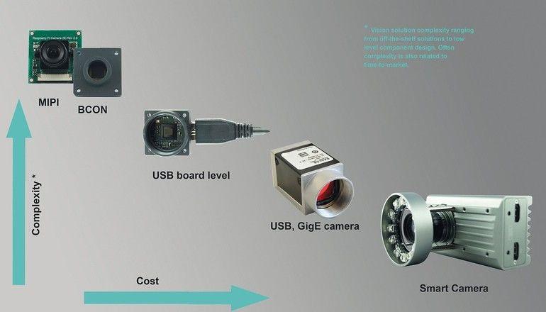 vision-software