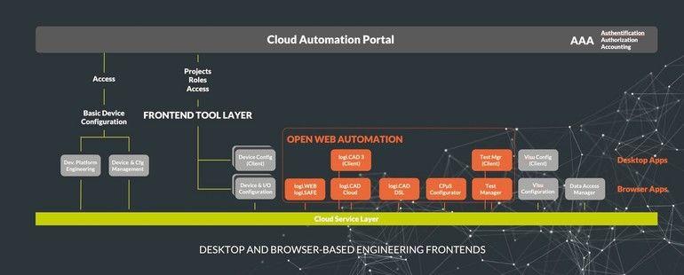 Engineering Steuerung Logi.cals Open Web Automation OWA