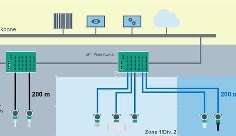 Ethernet-APL erlaubt die Kommunikation in Ex-Zonen