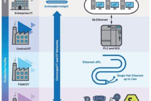 Ethernet APL PHY Analog Devices