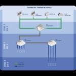 Ethernet-APL. R. Stahl