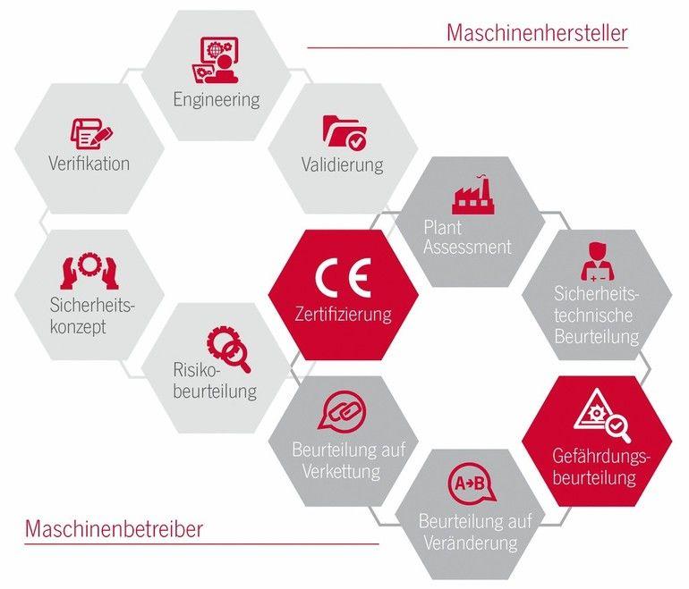 Euchner-Saftey-Services Maschinensicherheit
