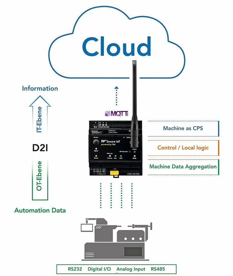Schema_der_sicheren_Datenkommunikation_zwischen_Sensor_und_Cloud