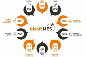 GBO_bisoft_mes_grafik.jpg
