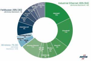 Darstellung_der_Marktanteile_industrieller_Netzwerke_2021_aus_Sicht_von_HMS_Networks
