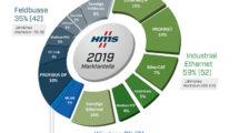 HMS Industrial Networks