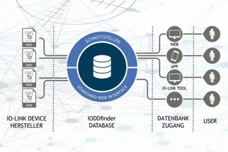 IODDfinder IO-Link-Community TMG Technologie und Engineering Profibus & Profinet International