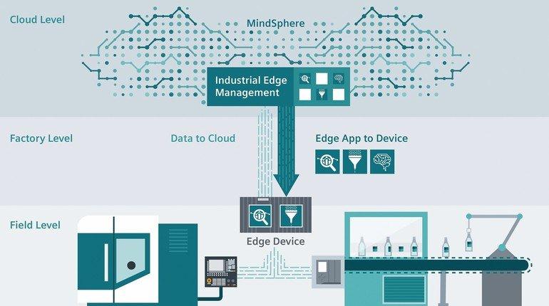Siemens_Industrial_Edge_bietet_Anwendern_die_Möglichkeit,_unterschiedliche_beschreibende,_diagnostische,_vorausschauende_und_vorschreibende_Analyseanwendungen_auszuführen._Dabei_wird_die_Cloud-Konnektivität_(Data_to_Cloud)_in_Verbindung_mit_Edge_Apps_von_