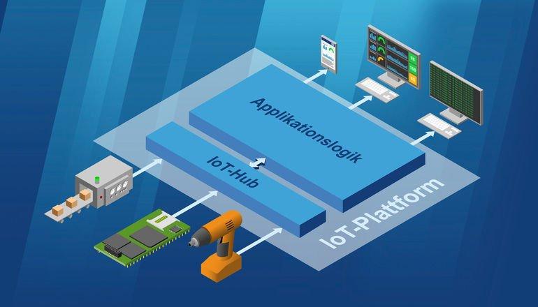 SSV IoT Retrofit SDK Software Development Kit KI Software Systems