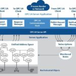 Kommunikationsprotkoll-OPC_UA-Emerson-Architektur_des_OPC_UA