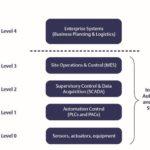 Kommunikationsprotkoll-OPC_UA-Emerson-Ebenen_eines_Automatisierungssystems
