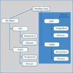Kommunikationsprotkoll-OPC_UA-Emerson-objektorientierte_Programmierung