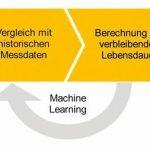 Lapp Predictive-Maintenance-Box vorausschauende wartung