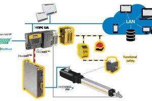 Smart Factory industrial ethernet parker Netzwerkknoten P2M IE