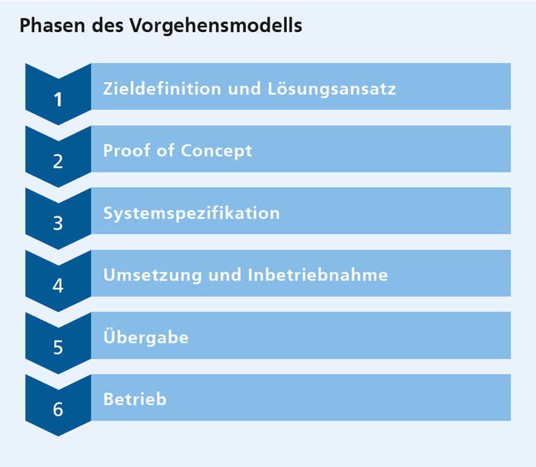 Maschinelles_Lernen-Fraunhofer_IOSB-Vorgehensmodell