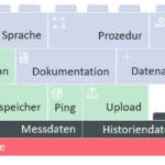 Module-einer-praediktiven-Diagnostik.jpg