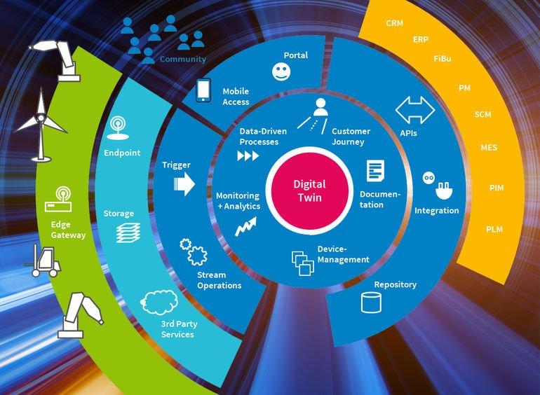 OPC_UA-Contact_Software-IoT-Plattform