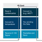 Sendeweg von analogen und Feldbussensoren im OSI-Modell